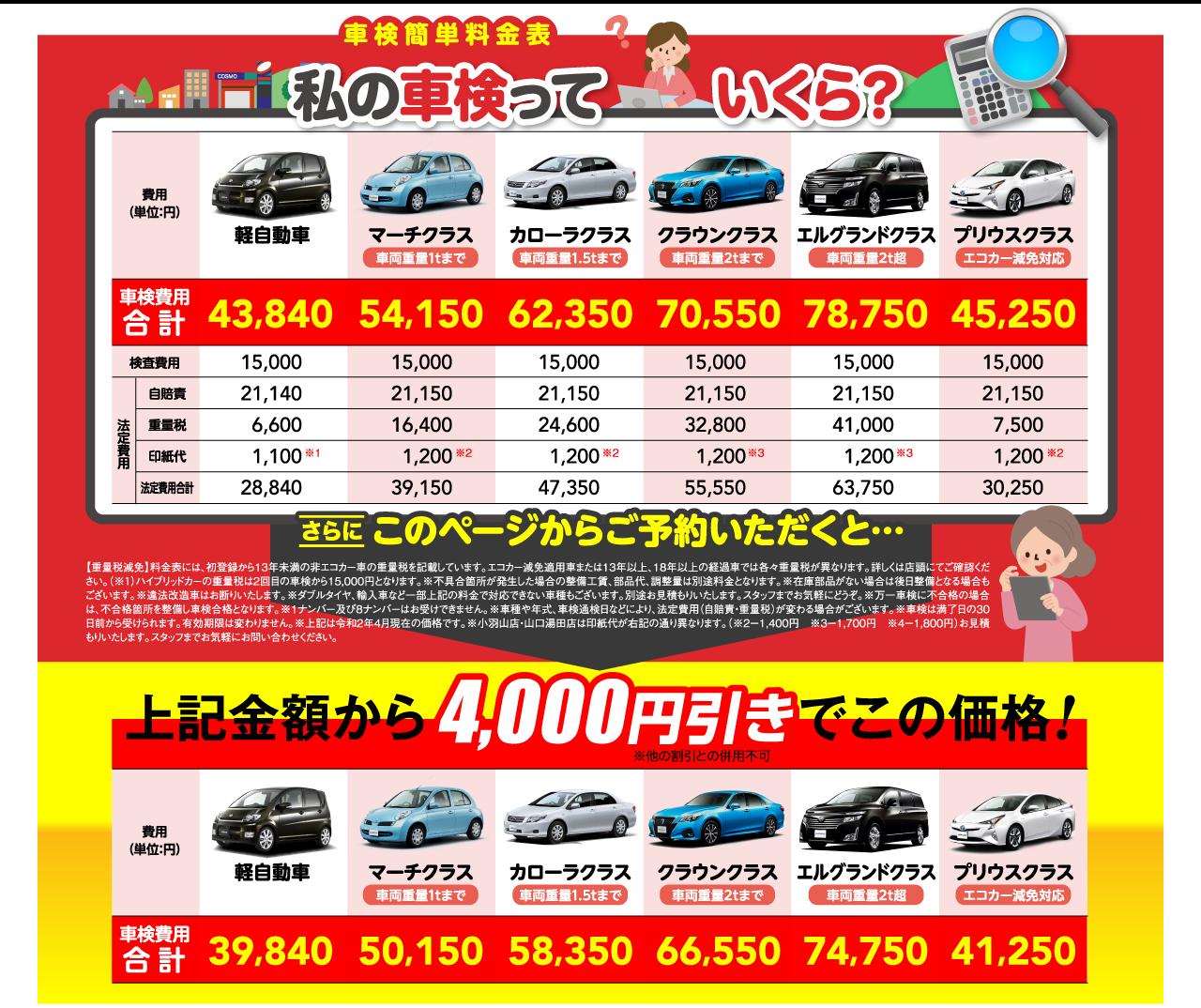 車検簡単料金表